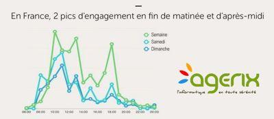 Comment augmenter l'engagement client ?